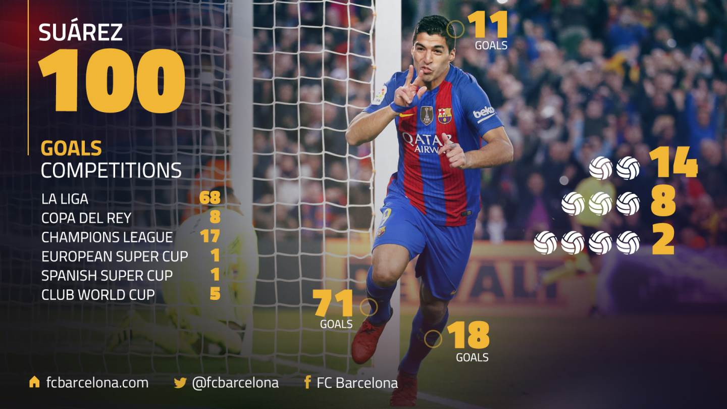 ���� Luis Suárez makes it to 100 goals for FC Barcelona: A closer look at his century https://t.co/DvYdh8yr6a https://t.co/bAMvJidR00
