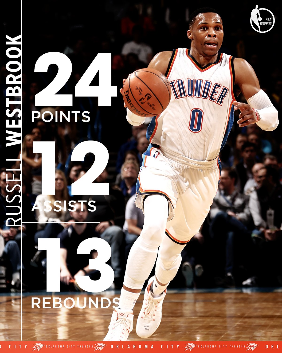 The Thunder are 15-3 when Russ records a triple-double https://t.co/7xjNxF6oyn