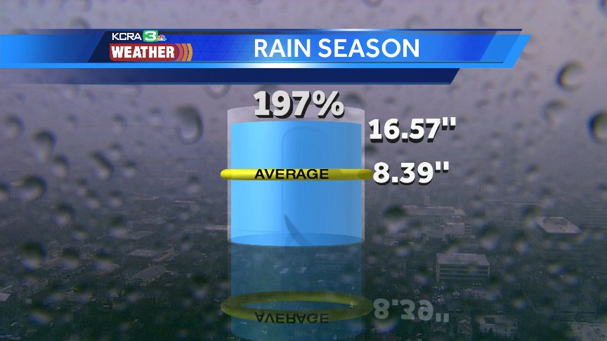 Sacramento has 197% of rain for the season. We could stay dry from now to St Patricks Day and still be average https://t.co/MGTB8xHMBl