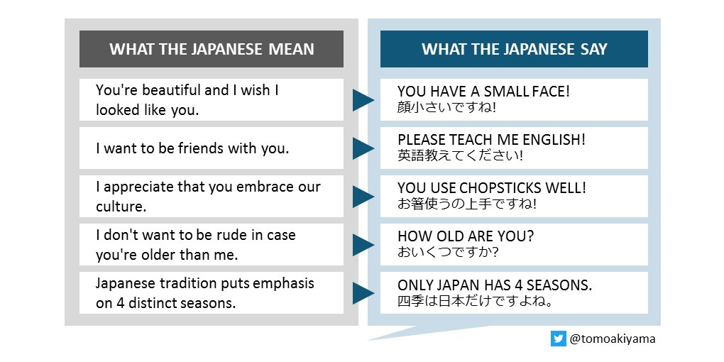 I put together my previous posts about what the #Japanese say and what they actually mean. Other ideas welcome. https://t.co/G18SVrw4xs