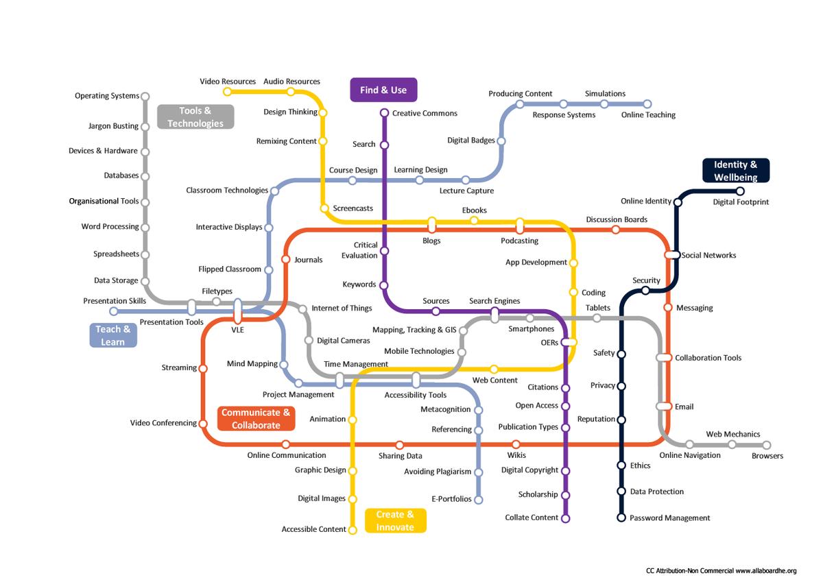 The Digital Skills metro map is now interactive! https://t.co/wYIm2hRXTB https://t.co/0POpbtq0am