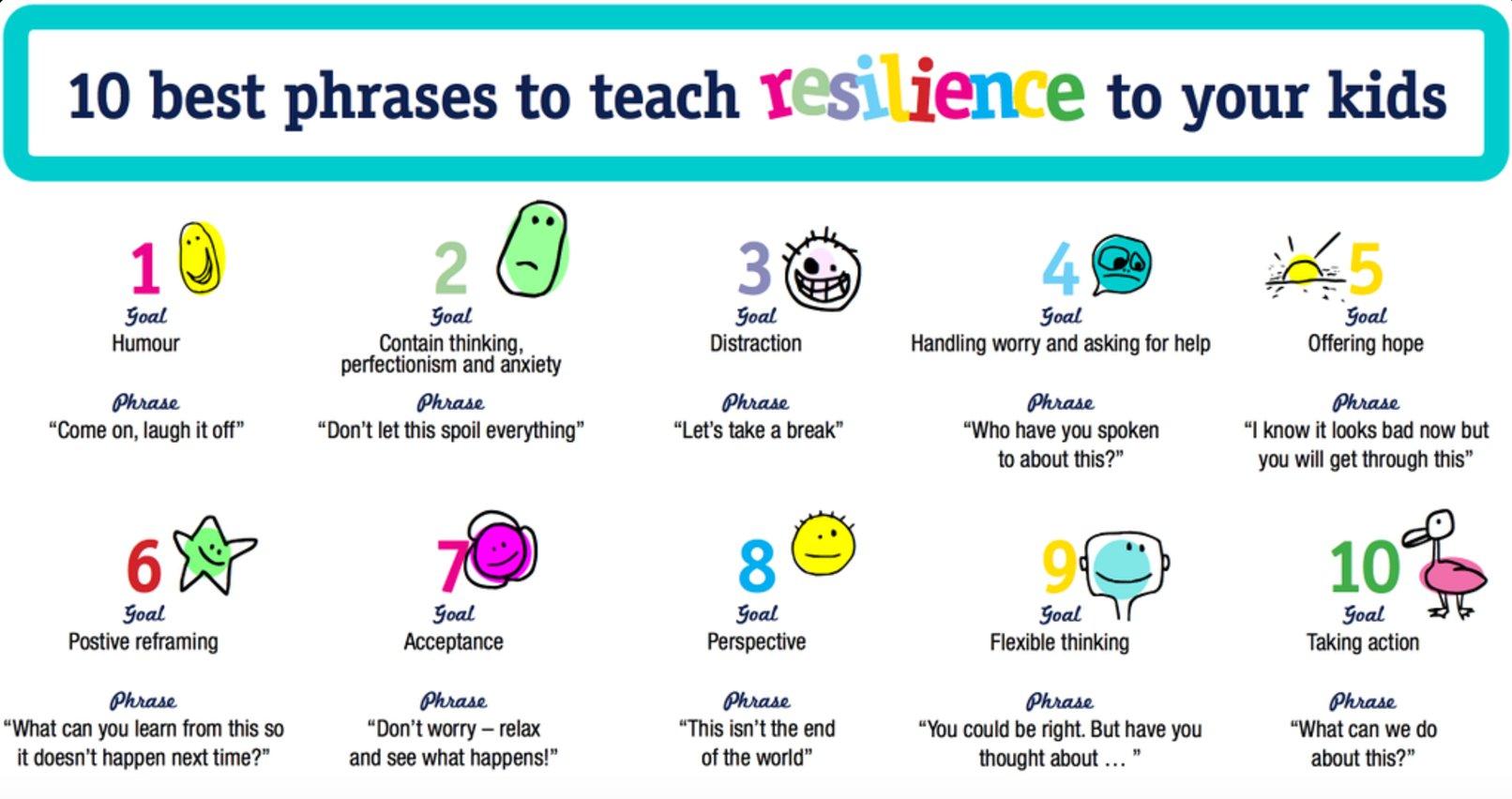 The 10 best phrases to teach resilience to your kids: via @KidspotSocial #edchat #education https://t.co/BqyLL37tg1