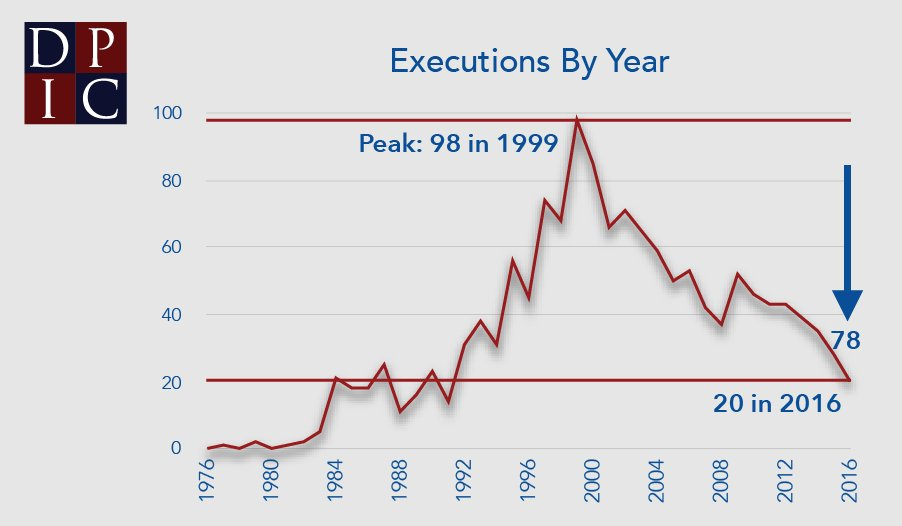 Death sentences, executions reach historic lows:  https://t.co/1u5OL2gnvC #deathpenalty @DPInfoCtr https://t.co/jsdQ9OlKIX