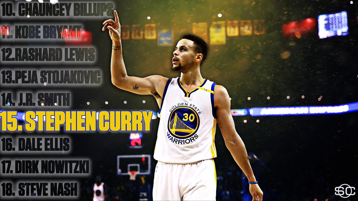 Splash steph curry passes dale ellis moving to 15th all time on