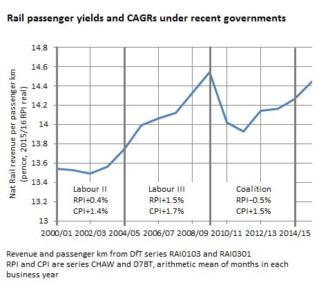 the shocking truth(?) about rail fares under recent governments https://t.co/7qeYyptj3K