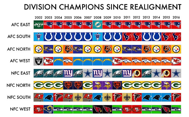 NFL Division Champions since the realignment 15 years ago (source: Reddit) https://t.co/vPNSTHIs0q
