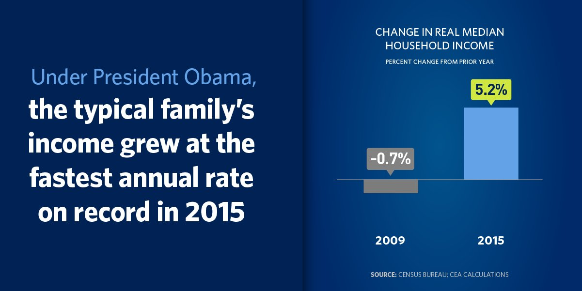 Thanks to @POTUS, American families are taking home more money: https://t.co/FLppqAL542 #POTUSinReview https://t.co/Xofpm8word