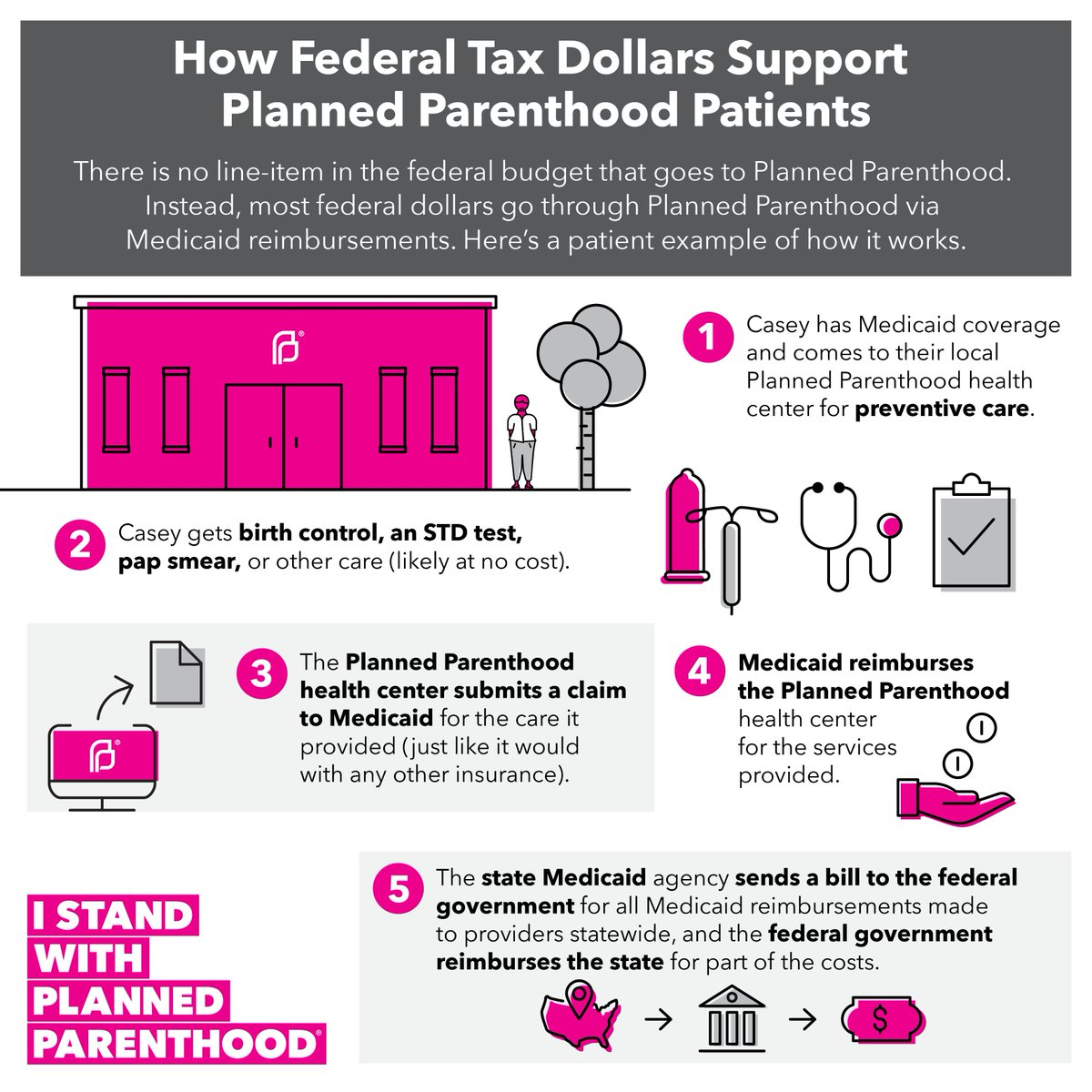 'Defunding' Planned Parenthood is a misnomer. Here's who gets hurt when politicians attack access to care: https://t.co/v2VwIZaLZP