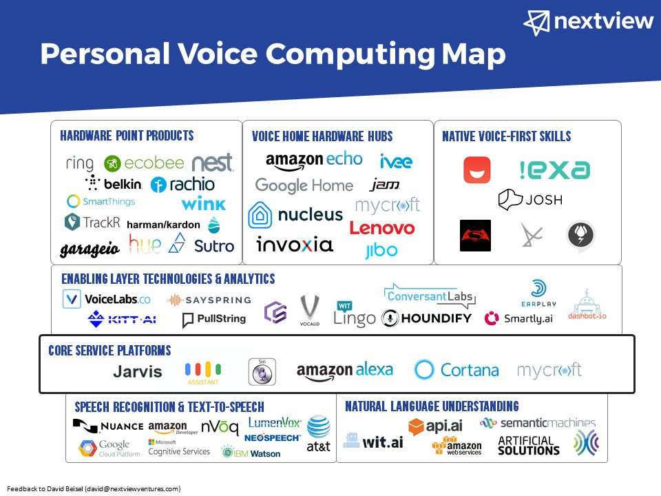 I couldn't find one out there, so I created a Personal Voice Computing Map: https://t.co/3BnZiYo06L https://t.co/ejxX0tTOol