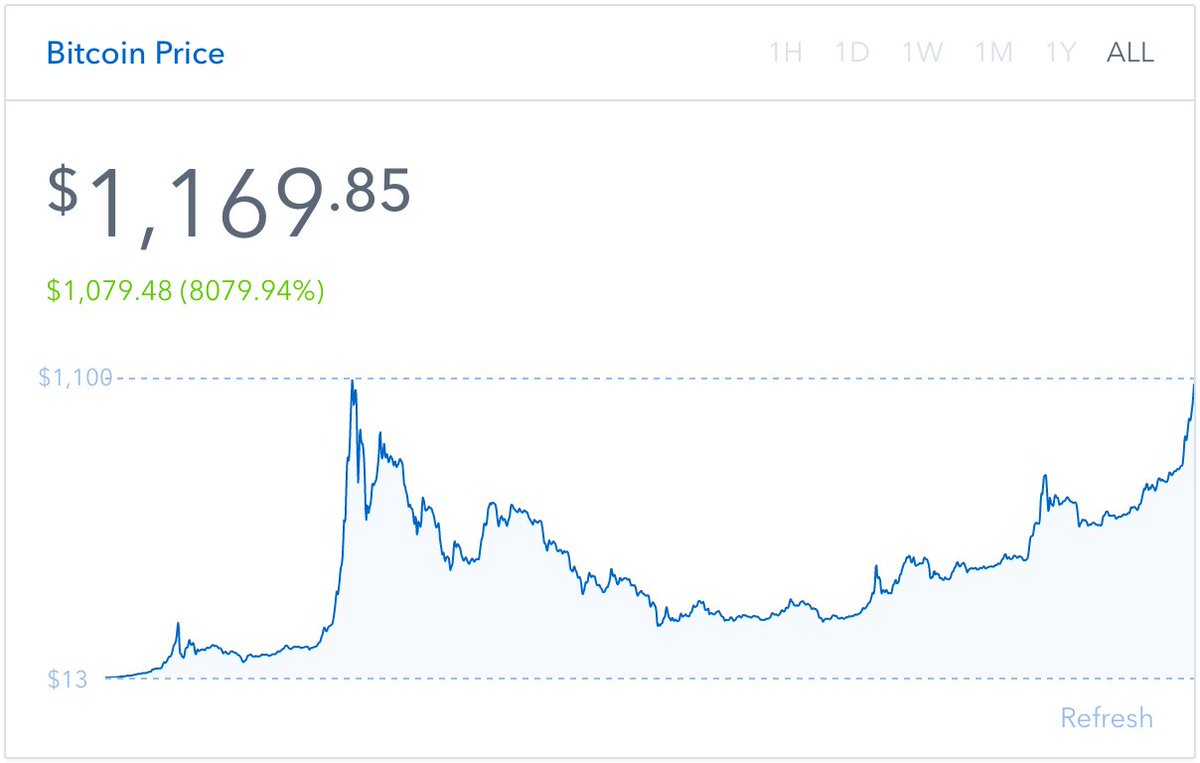 Bitcoin is at $1169 and rising. That's all time high, folks https://t.co/nUAvuCLHBH
