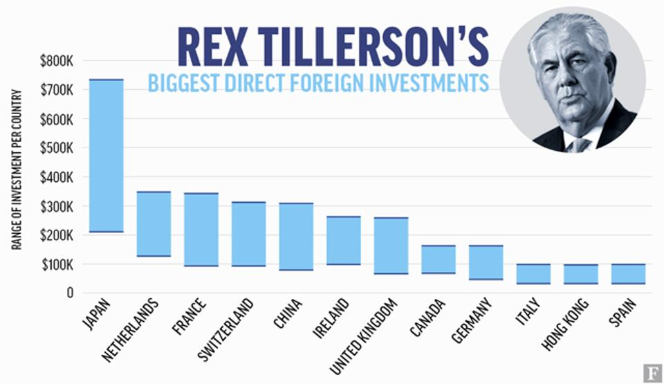 Rex Tillerson is personally invested in companies from 15 countries