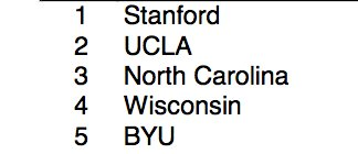 BYU finishes No. 5 in the country in final fall rankings for athletic programs. ⚽️🏈🏐 + XC  https://t.co/1k0DCwZOem https://t.co/VF0pG31Exg