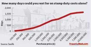 Stamp duty reforms make rental 'more viable option' https://t.co/on5n3l3tTq #propertynews https://t.co/THMJEHAXln