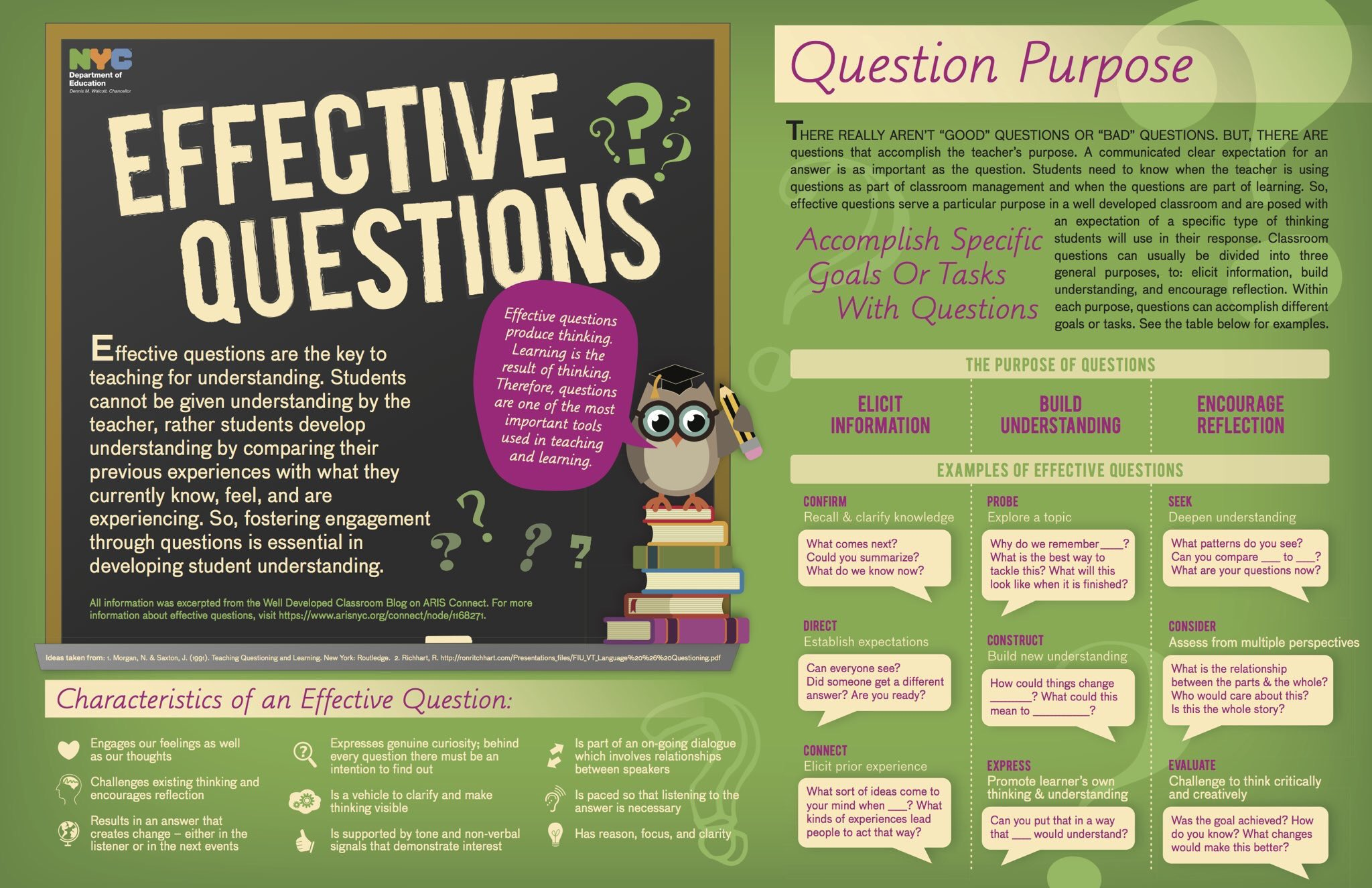Effective Questions Guide 🤔💡 (by @RhondaBondie1) #edchat #education #elearning #edtech #engchat #pblchat https://t.co/KAHsL2VPzI