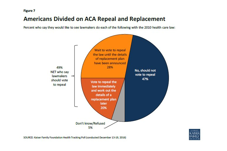 Only 20% of Americans support repealing Obamacare without a replacement plan first. https://t.co/RTHi5cYAxK https://t.co/pwMvWkgyB8