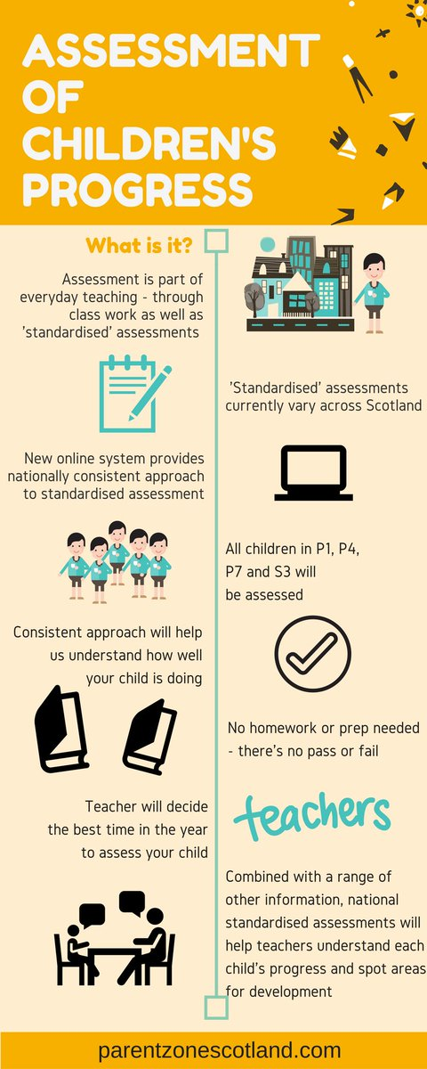 Do you know how your child is assessed throughout their education? Find out more #CfELevel https://t.co/AxkjrdPM33 https://t.co/zCp19f41ML