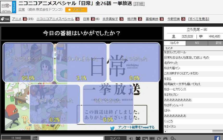 【ニコ生】「アニメ「日常」一挙放送」 今日の番組はいかがでしたか? とても良かった(95%) まぁまぁ良かった(3%)