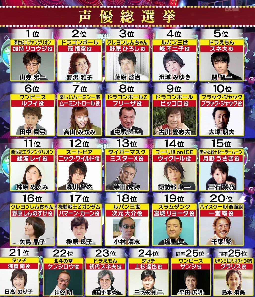 声優が選ぶ声優総選挙が話題ですが、ここでスペースダンディの声優陣を確認してみましょう
