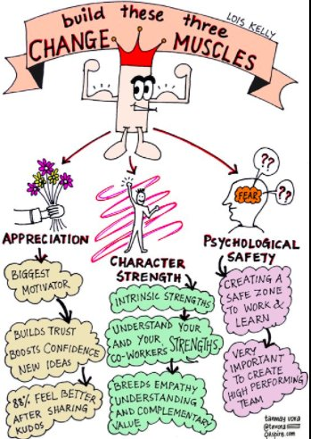 Building change muscles is hard and requires humility and safety. #sketchnote via @tnvora #edchat #eduleader #cpchat https://t.co/EotcnukEN1