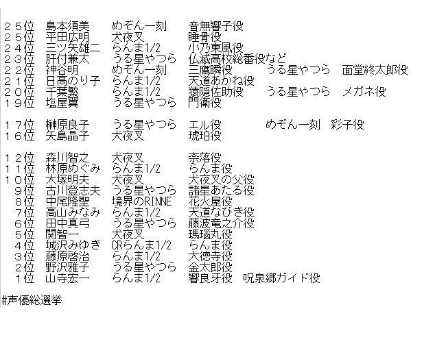 #声優総選挙 でのランクインした26名の内22名は高橋留美子作品に出てました。まとめてみました。流石るーみっくワールド#
