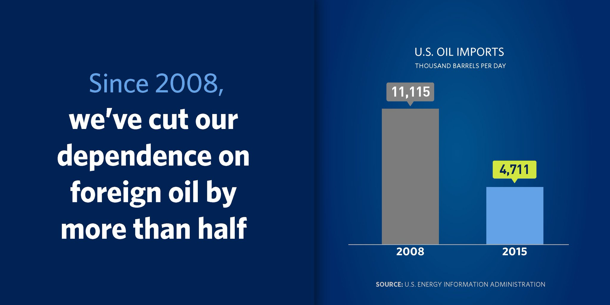 FACT: Since 2008, we've cut our dependence on foreign oil by more than half: https://t.co/w9kKQgej3A https://t.co/fcRZJgobyE