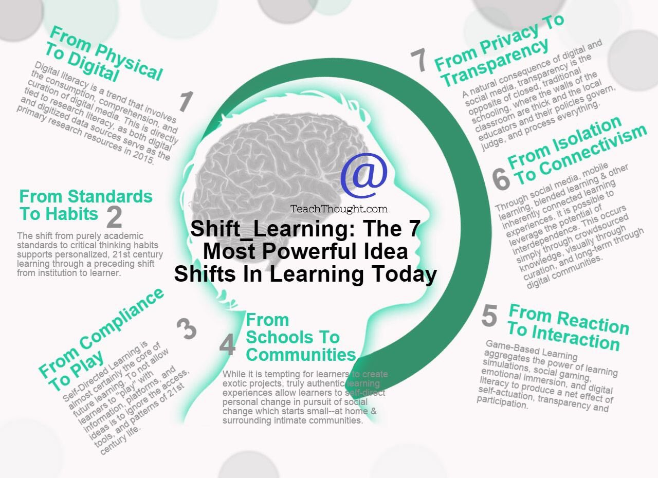 7 Powerful Shifts in Learning Today 💻💡🎯🏆 (by @TeachThought) #edchat #education #elearning #edtech #engchat #mathchat #pblchat https://t.co/huJlSngrcN