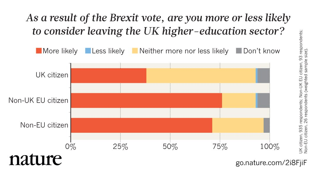 #Brexit vote could drive an academic exodus https://t.co/NySFVUQNJd https://t.co/pTRMJVZSX1