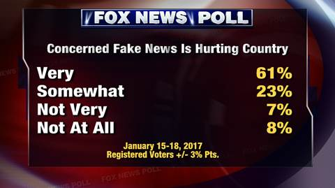 FOX NEWS POLL: Fake news is hurting the US, voters say   https://t.co/P4bawCQ52j
