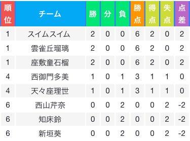 一次予選2回戦グループM終了です!あんハピ♪勢のヒバリちゃん以前敗れたごちうさ勢のリゼちゃんに大差で勝利しリベンジ達成で
