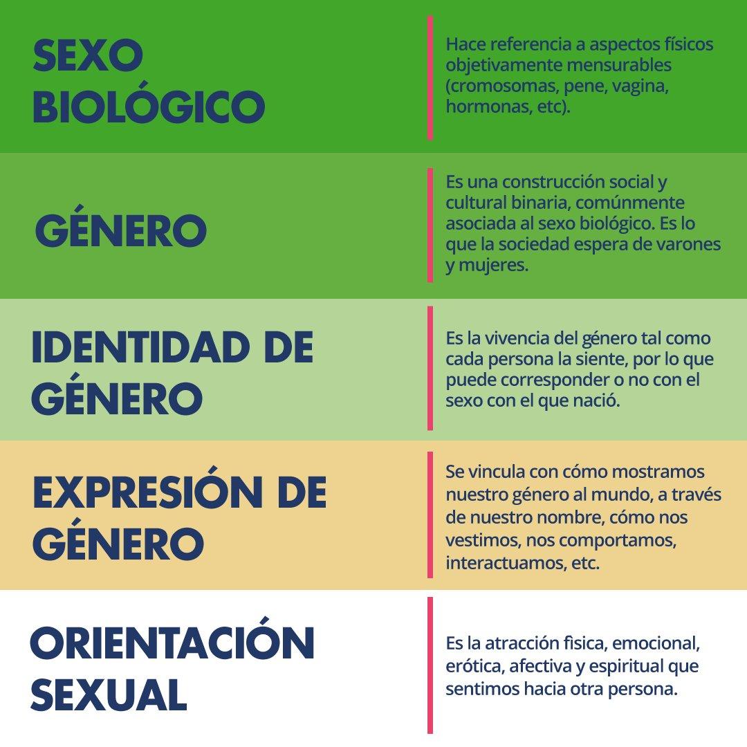 Resultado de imagen para Sexo y género no son lo mismo,
