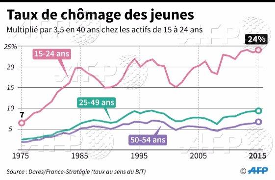 Marché du travail: situation difficile pour les jeunes en France https://t.co/5LBa0O2igk  #AFP