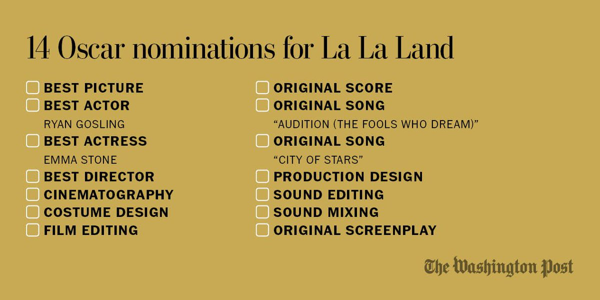 """Oscars 2017: """"La La Land"""" is now among the most celebrated movies ever. Really?"""