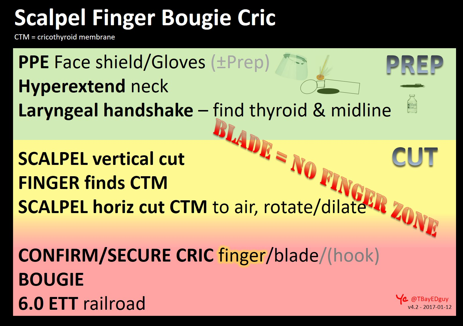 Scalpel Finger Bougie Cricothyrotomy Flash Card 2017 v 4.2 HT @emcrit input and HT @EmICUcanada for inspiration and shoutout :) https://t.co/aUu4rzglwi