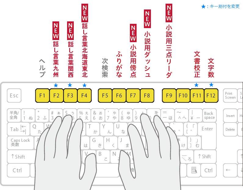 《一太郎使い方ヒント》一太郎2017の小説用ファンクションキーセット、キー割付でアレンジできますよ。 例えば、日本各地の登場人物が入り乱れる小説を書くときは、ほぉら、こんな感じ! https://t.co/rOYZQY5p7E
