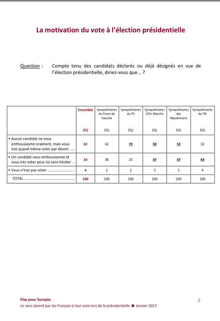 Philippot déforme un sondage IFOP. Comparez la vraie question et l'analyse/propagande du FN...Son frère, ex-IFOP, devrait lui expliquer !