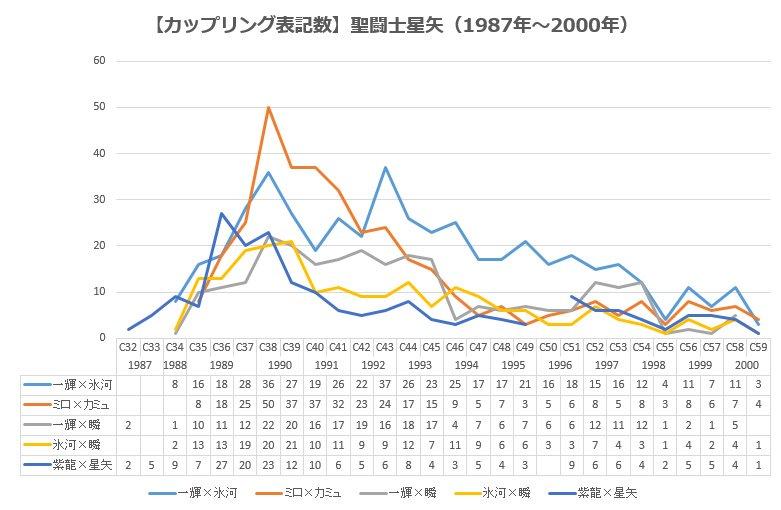 そういえば昨年、聖闘士星矢の主要カップリングの推移も調べてました。1987年~2000年は全体的に一氷が強いのですが、1
