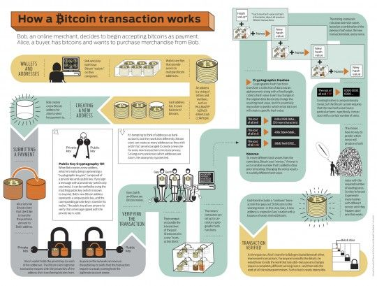 What is #blockchain in 6 awesome #infographics  https://t.co/nnakqbM81z #fintech https://t.co/0Z7JGdR4dP