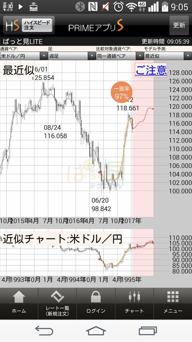 今日は、夕方まで時間がありますので、ドル円さんの検証と見通し~(・・)ぱっと見くんは、もう、全力えるえるえるだそうです。