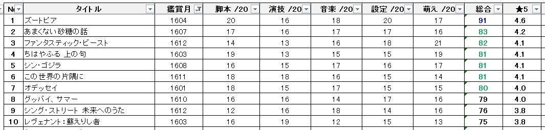 #シネマテーブル 新年会でした。自身の2016年TOP101:ズートピア2:あまくない砂糖の話3:ファンタスティック・ビ