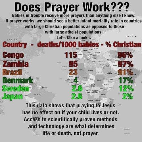 Does prayer work? https://t.co/OKssoqM9ue #prayer #atheism https://t.co/KiEK72rpqc