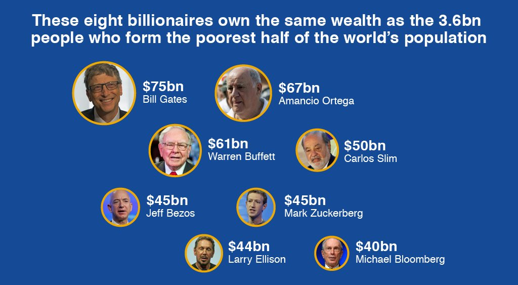 """The gap between the world's rich and poor is """"far greater than feared"""" https://t.co/PxjNvaXFDb #davos2017 https://t.co/1kSiXmLRje"""