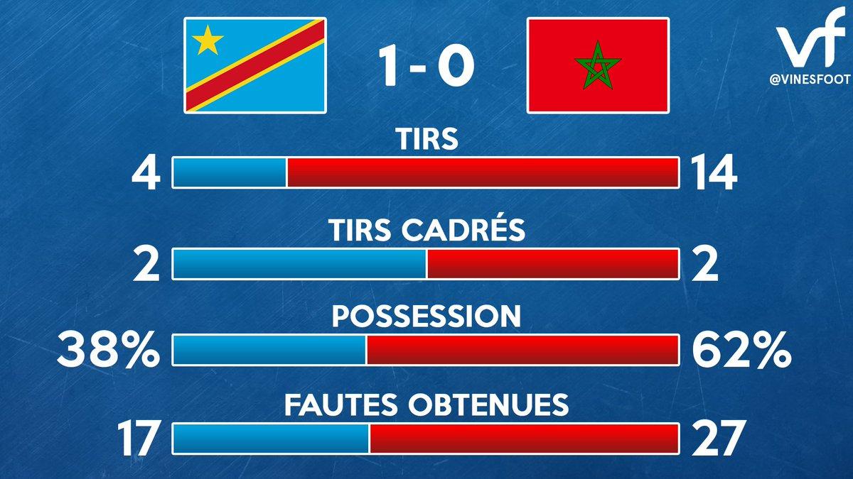 Les statistiques du match. #RDCMAR #CAN2017