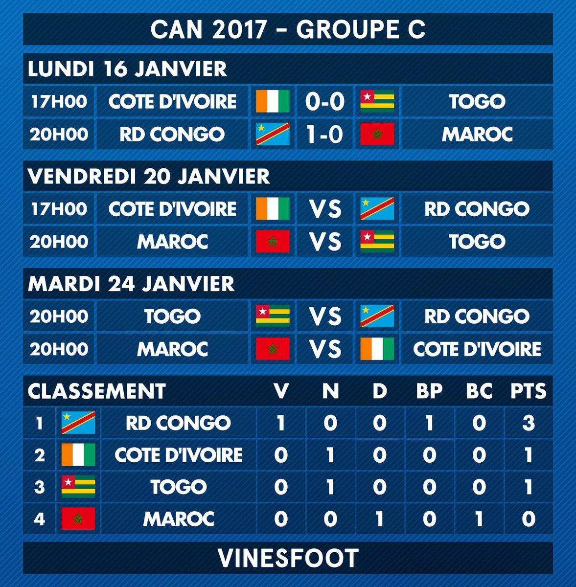 Le bilan du Groupe C à l'issue de la 1ère journée. Vainqueur du Maroc, la RD Congo prend les devants du groupe. #CAN2017