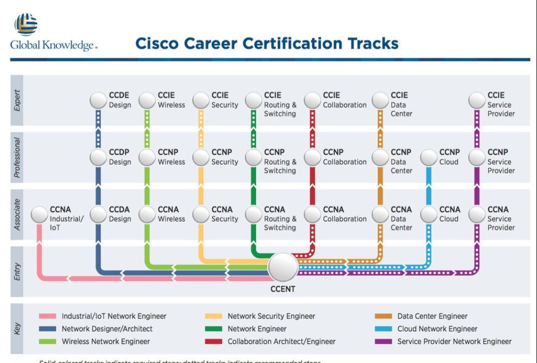 Your path to cisco certification just got simpler - #ccna #ccda ...