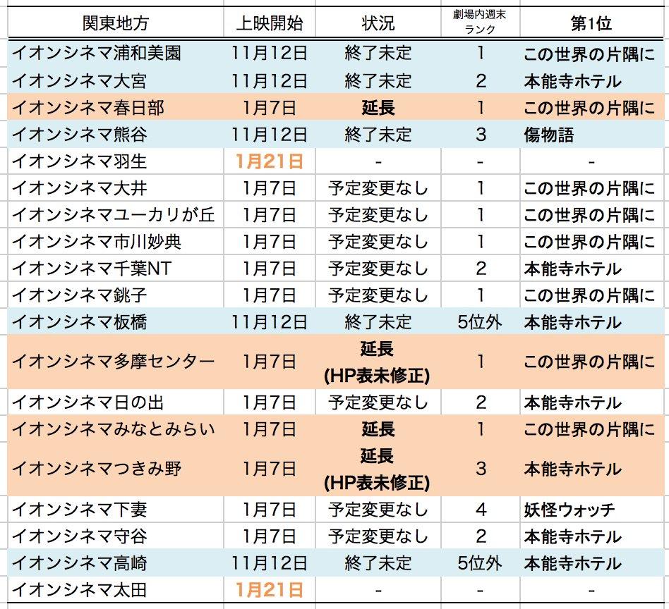 イオンさんの延長状況を表にまとめる中で見えてきたこと・関東では17上映館中8館で #この世界の片隅に が第1位・これは1