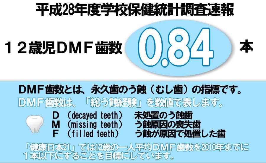文部科学省平成28年度学校保健統計調査(歯・口腔)の速報です。12歳児DMF歯数は0.84本でした。「健康日本21」では