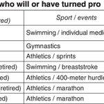 More athletes opting to turn pro