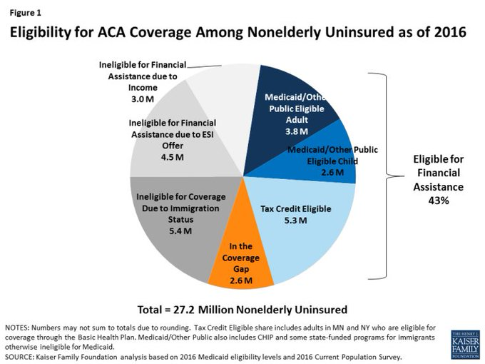 Price wants to know why there are still millions without health insurance. There's an answer: