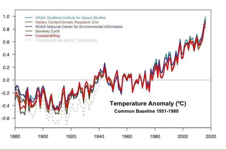 #climate: #climate