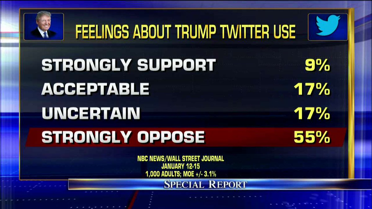 Poll: Feelings about @realDonaldTrump Twitter use. #SpecialReport